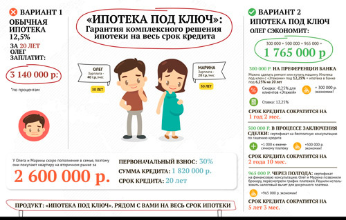 Одобрение ипотеки в Воронеже